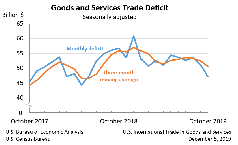US trade deficit dec. 5, 2019