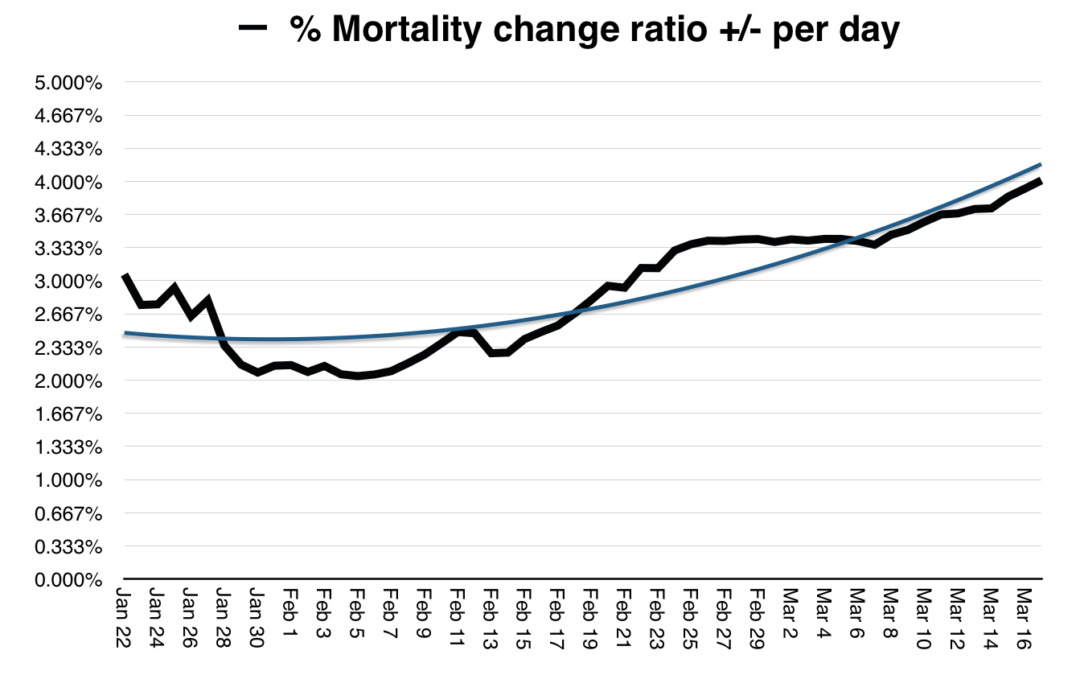 Corona virus mortality ratio