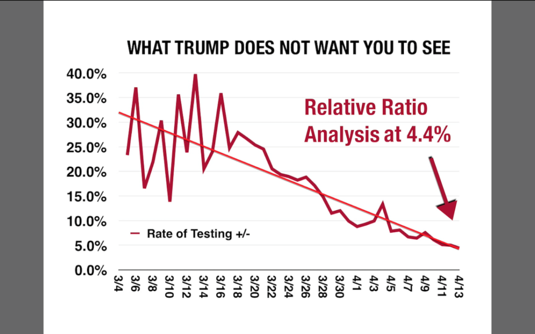 How Trump is Faking the Covid19 Test Numbers